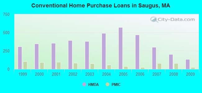 Conventional Home Purchase Loans in Saugus, MA