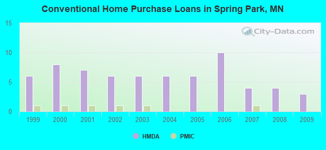 Conventional Home Purchase Loans in Spring Park, MN
