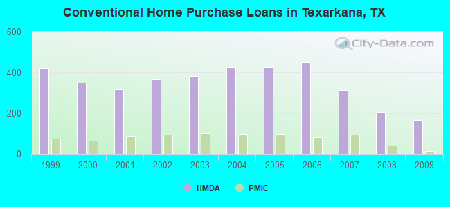 Conventional Home Purchase Loans in Texarkana, TX