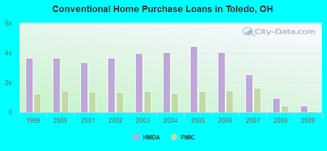 Conventional Home Purchase Loans in Toledo, OH