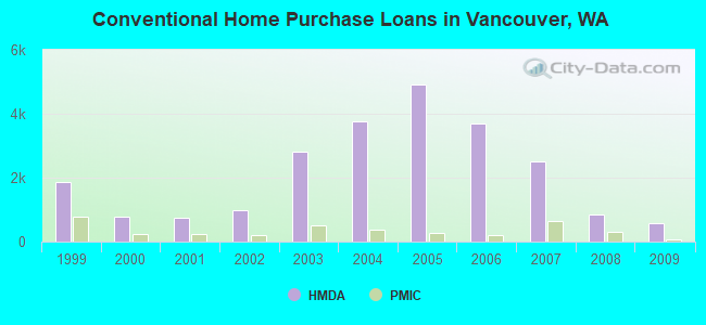 Conventional Home Purchase Loans in Vancouver, WA