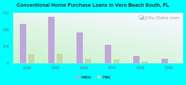 Conventional Home Purchase Loans in Vero Beach South, FL