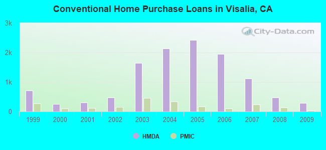 Conventional Home Purchase Loans in Visalia, CA