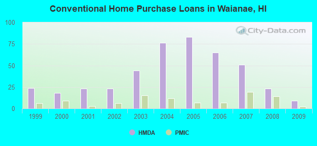 Conventional Home Purchase Loans in Waianae, HI