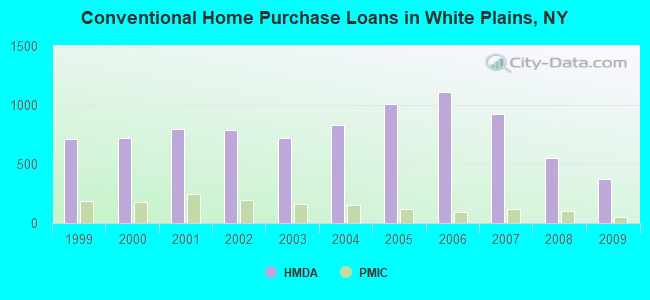 Conventional Home Purchase Loans in White Plains, NY