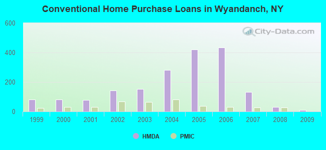 Conventional Home Purchase Loans in Wyandanch, NY