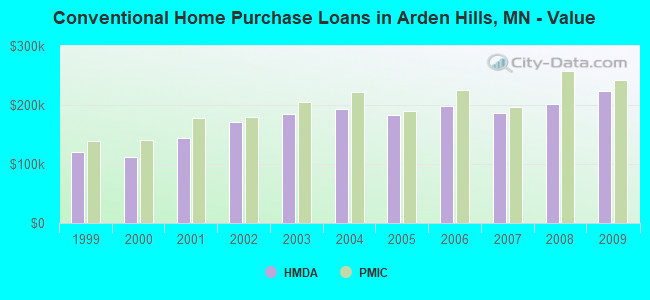 Conventional Home Purchase Loans in Arden Hills, MN - Value