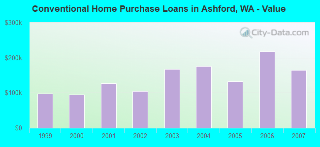 Conventional Home Purchase Loans in Ashford, WA - Value