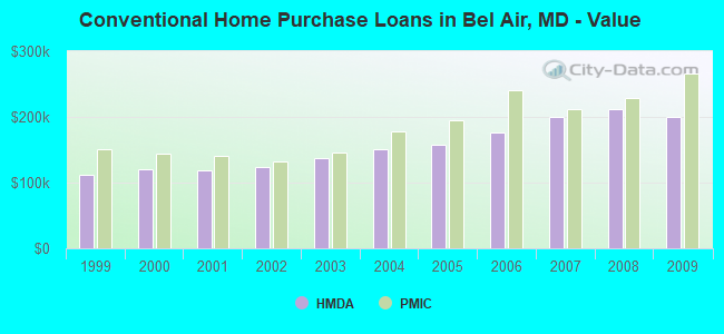 Conventional Home Purchase Loans in Bel Air, MD - Value