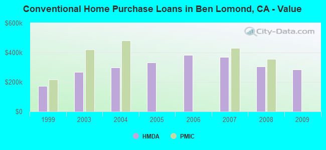 Conventional Home Purchase Loans in Ben Lomond, CA - Value