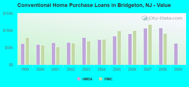 Conventional Home Purchase Loans in Bridgeton, NJ - Value