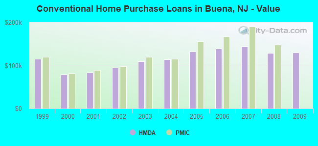 Conventional Home Purchase Loans in Buena, NJ - Value