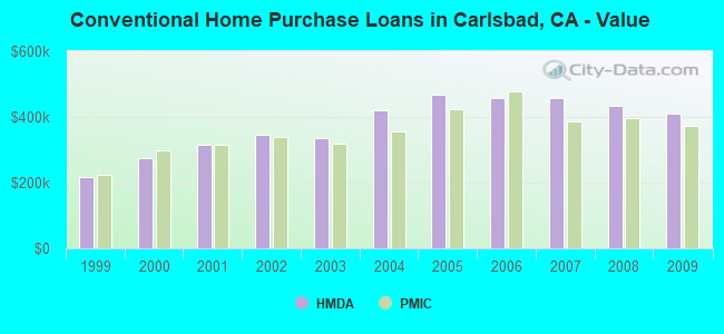 Conventional Home Purchase Loans in Carlsbad, CA - Value