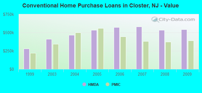 Conventional Home Purchase Loans in Closter, NJ - Value