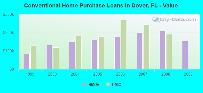 Conventional Home Purchase Loans in Dover, FL - Value