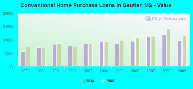 Conventional Home Purchase Loans in Gautier, MS - Value