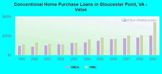 Conventional Home Purchase Loans in Gloucester Point, VA - Value