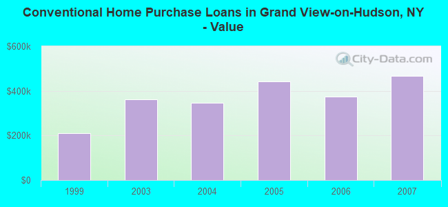 Conventional Home Purchase Loans in Grand View-on-Hudson, NY - Value