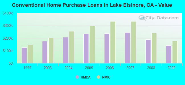 Conventional Home Purchase Loans in Lake Elsinore, CA - Value