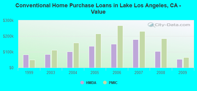 Conventional Home Purchase Loans in Lake Los Angeles, CA - Value