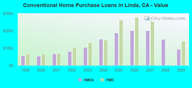 Conventional Home Purchase Loans in Linda, CA - Value