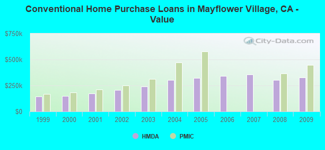 Conventional Home Purchase Loans in Mayflower Village, CA - Value