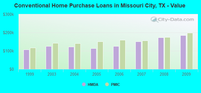 Conventional Home Purchase Loans in Missouri City, TX - Value