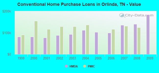 Conventional Home Purchase Loans in Orlinda, TN - Value