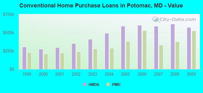 Conventional Home Purchase Loans in Potomac, MD - Value