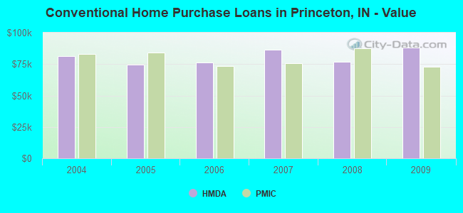 Conventional Home Purchase Loans in Princeton, IN - Value