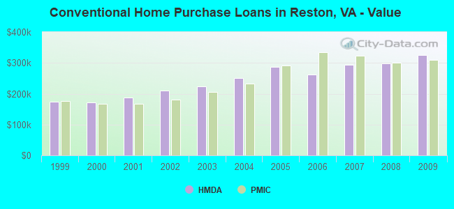 Conventional Home Purchase Loans in Reston, VA - Value