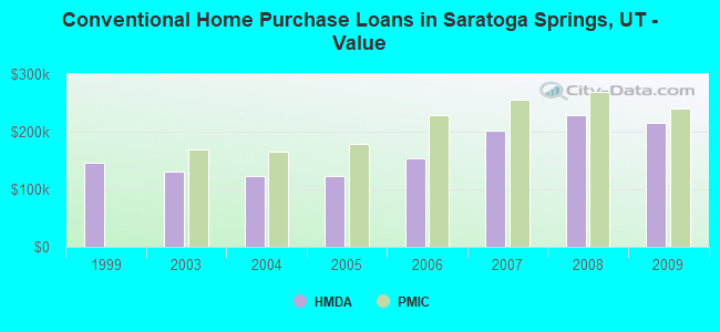 Conventional Home Purchase Loans in Saratoga Springs, UT - Value