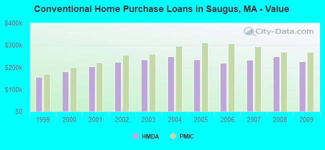 Conventional Home Purchase Loans in Saugus, MA - Value