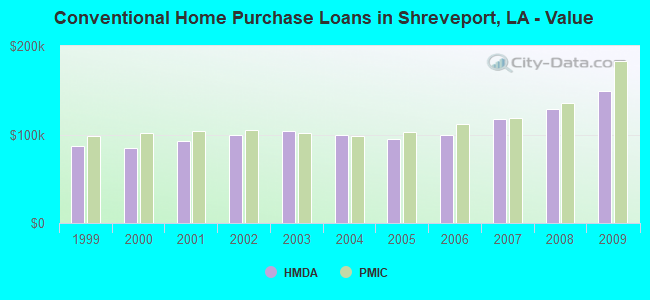 Conventional Home Purchase Loans in Shreveport, LA - Value