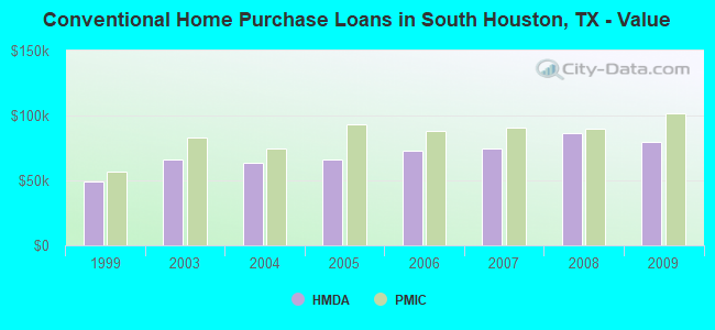 Conventional Home Purchase Loans in South Houston, TX - Value