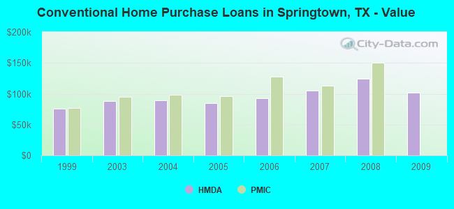 Conventional Home Purchase Loans in Springtown, TX - Value
