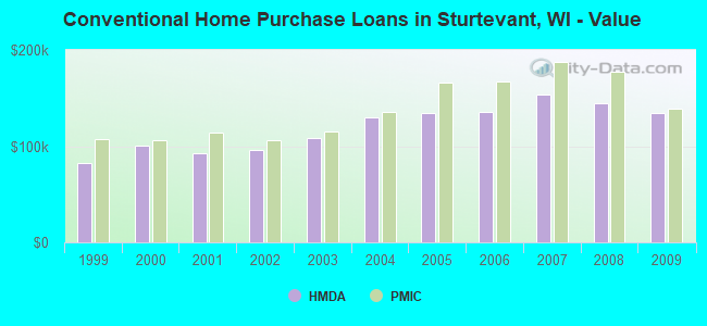Conventional Home Purchase Loans in Sturtevant, WI - Value