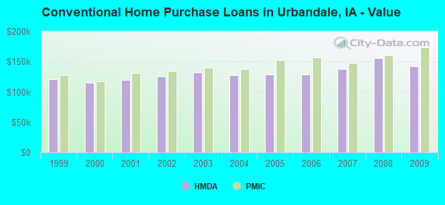 Conventional Home Purchase Loans in Urbandale, IA - Value