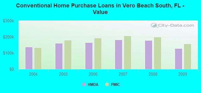 Conventional Home Purchase Loans in Vero Beach South, FL - Value
