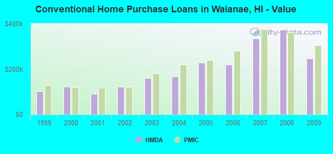 Conventional Home Purchase Loans in Waianae, HI - Value