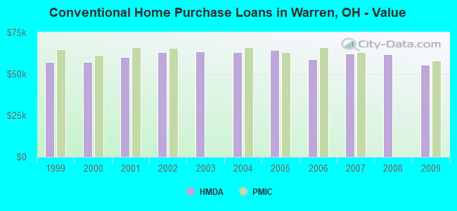 Conventional Home Purchase Loans in Warren, OH - Value