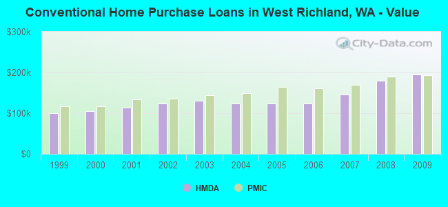 Conventional Home Purchase Loans in West Richland, WA - Value