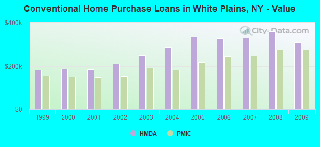 Conventional Home Purchase Loans in White Plains, NY - Value