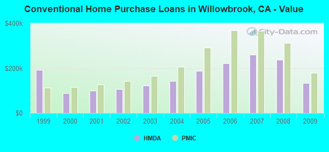Conventional Home Purchase Loans in Willowbrook, CA - Value
