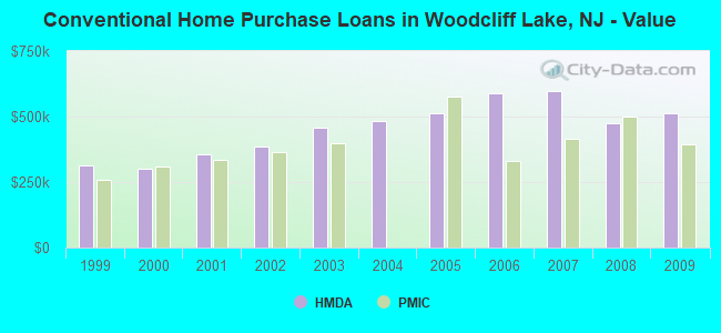 Conventional Home Purchase Loans in Woodcliff Lake, NJ - Value