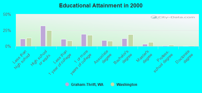 Educational Attainment in 2000
