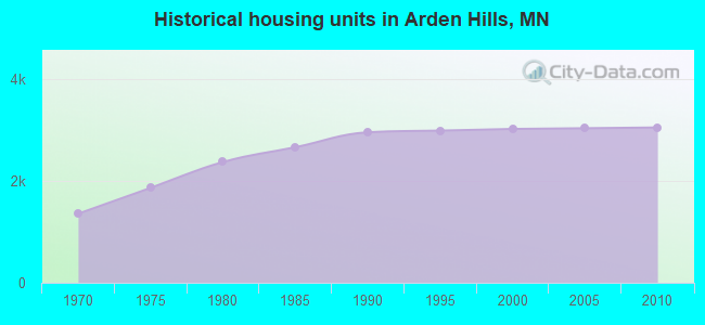 Historical housing units in Arden Hills, MN