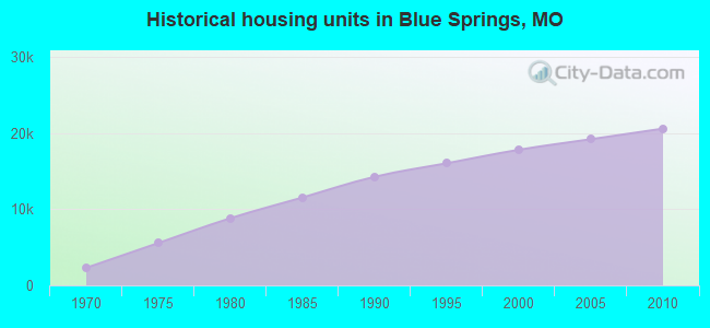 Historical housing units in Blue Springs, MO