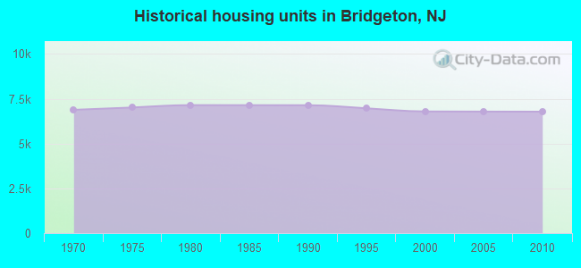 Historical housing units in Bridgeton, NJ