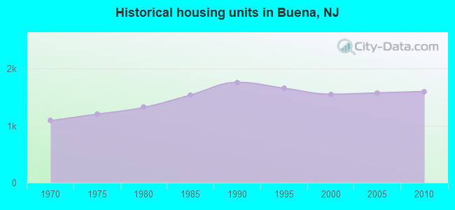 Historical housing units in Buena, NJ